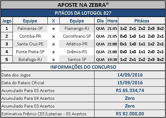 LOTOGOL 827 - PALPITES / PITÁCOS DA ZEBRA