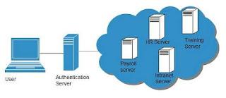 cloud_computing-single_sign_on