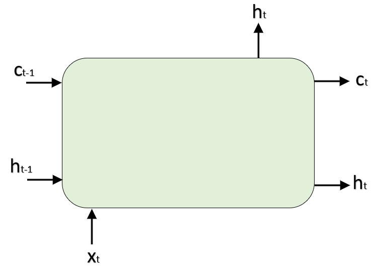 GENERAL STRUCTURE WITH NOTATION