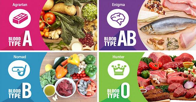 Kan-grubu-diyeti-hastalikbelirtileri.net