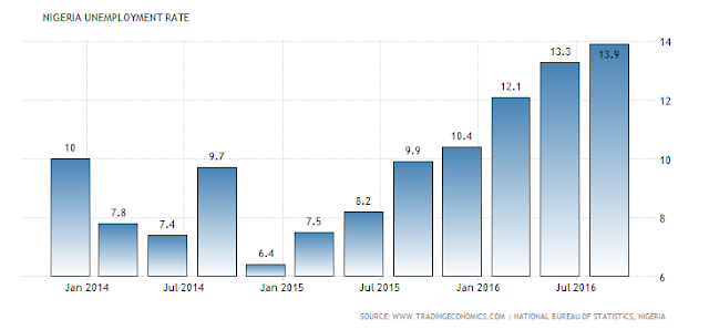 nigeria-unemployment-rate.png