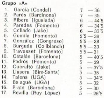 Clasificación del I Torneo Abierto de la UGA 1972