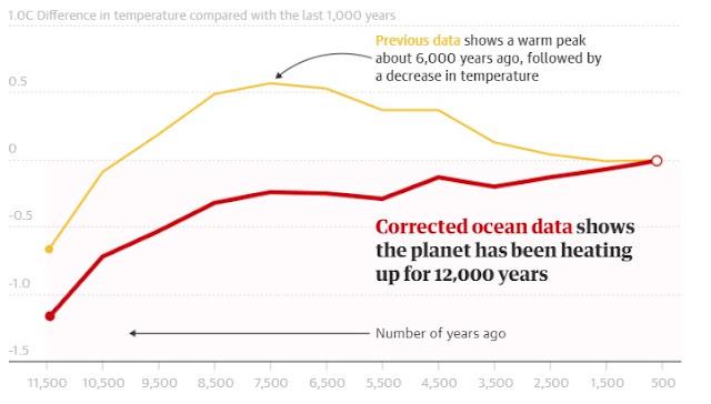 Graf Perubahan Suhu Bumi