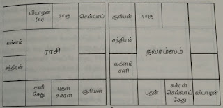 Sivaji Ganesan horoscope research
