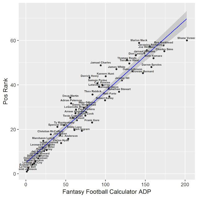 Fantasy Football RB Rankings vs Fantasy Football Calculator ADP