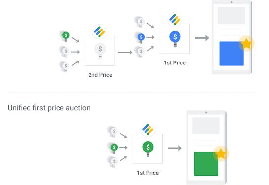 السعر الأول مقابل مزاد السعر الثاني | وأوضح الاختلافات