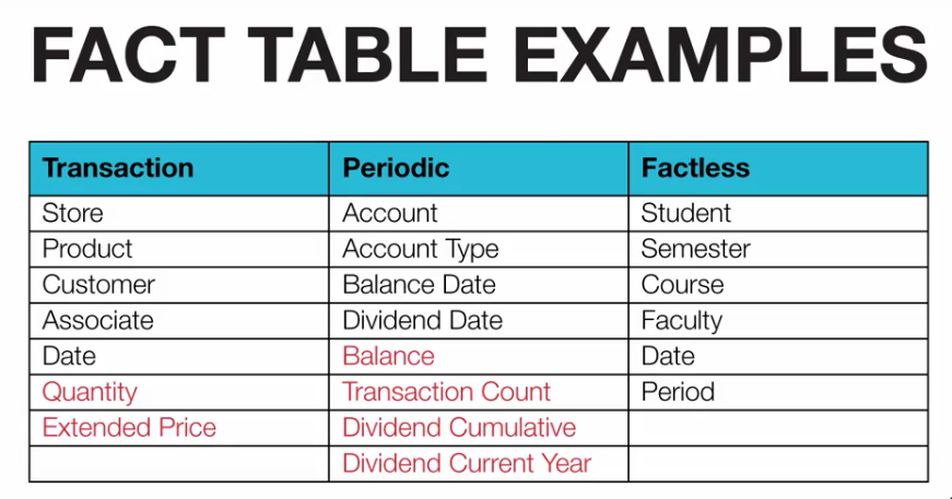 Types of fact tables information technology lectures for Different types of tables in html