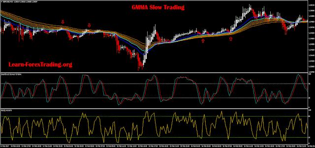GMMA Slow Trading