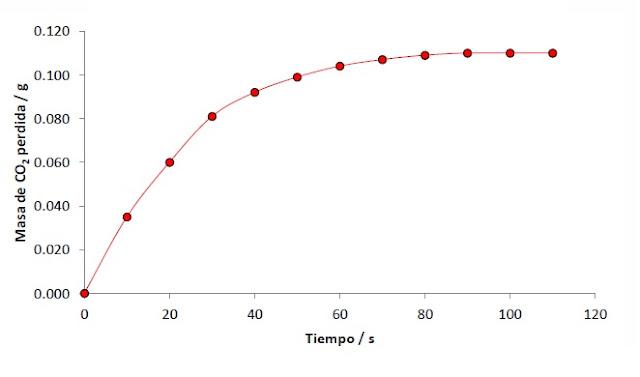 Gráfica de los resultados del experimento en el que se muestra la pérdida de masa de CO2 en función del tiempo.