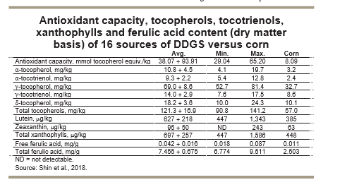 Antioxidant capacity, tocopherols, tocotrienols, xanthophylls and ferulic acid content (dry matter basis) of 16 sources of DDGS versus corn)