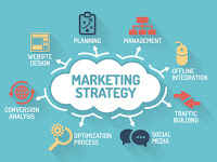 Strategy analysis in marketing