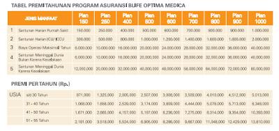 Tabel Premi Asuransi kESEHATAN, JIWA dan Pendidikan BNI Life