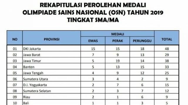 Inilah Daftar 10 Provinsi Peraih Medali Terbanyak di OSN SMA Nasional Tahun 2019