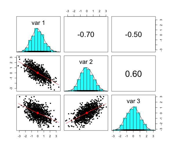 Generating and visualising multivariate random numbers in R