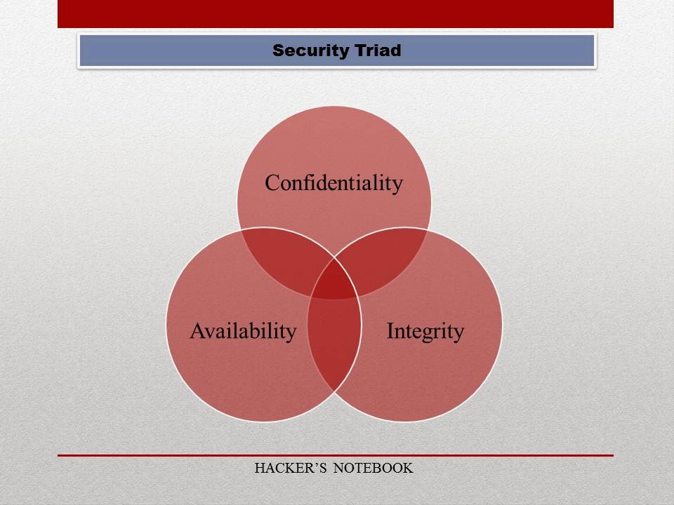 Be aware, be secure : The CIA Triad