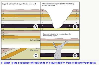 4 Prinsip Sedimentasi (Hukum Steno)