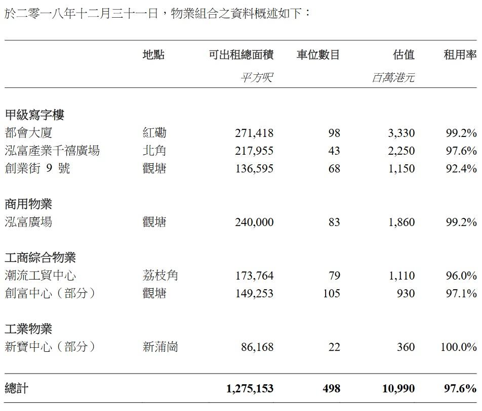Forest Capital 收息股收藏家: (權重股業績)808 泓富產業信託 安心收息之選