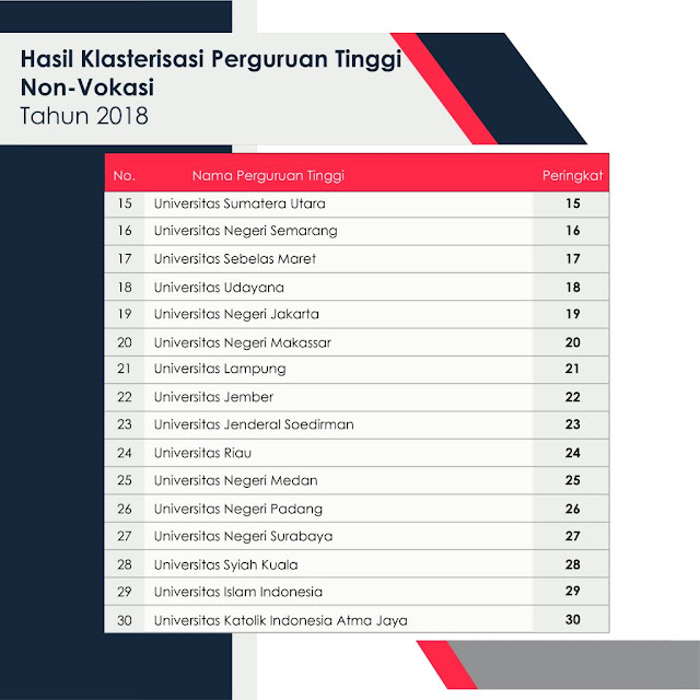peringkat penguruan tinggi indonesia