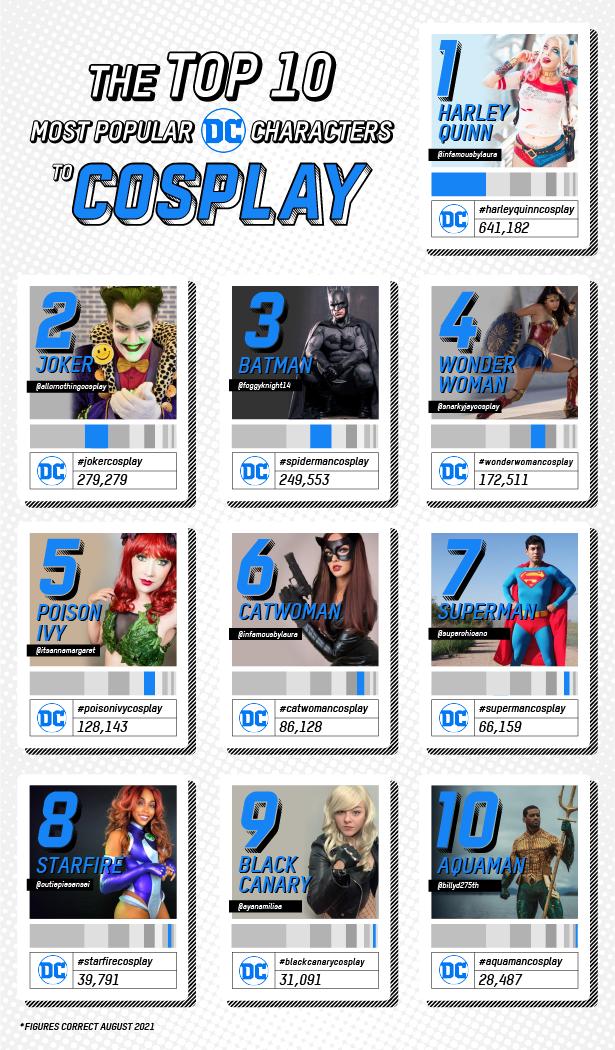 Cosplay - Top Ten DC