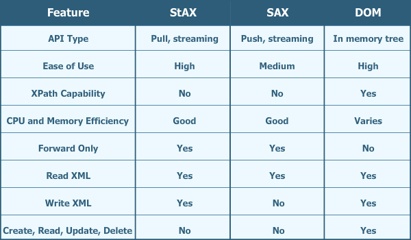 Difference between DOM vs SAX Parser in Java