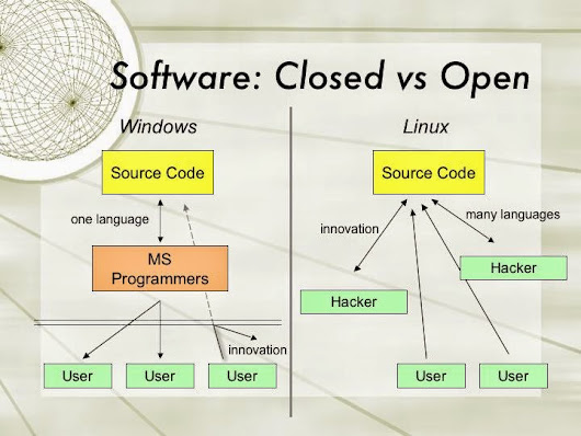 open vs closed sources The problem with pitching all open source versus all closed source implementations is that one isn't just comparing licenses in practice, open source is favored by must volunteer efforts, and closed source is most common in commercial efforts.