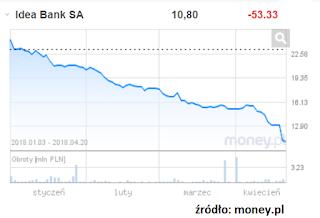 kurs notowań akcji Idea Banku w 2018 roku