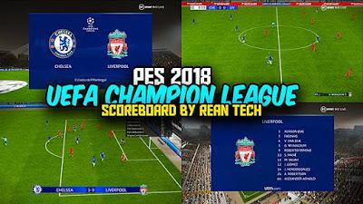 UEFA Champion League 2021 Scoreboard