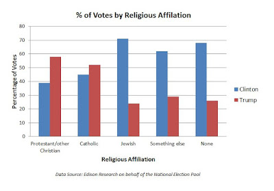 Votes by Religious Affiliation