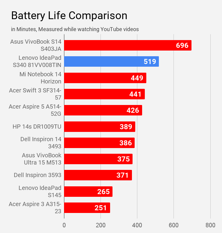 Lenovo IdeaPad S340 81VV008TIN laptop battery life compared with other laptops during YouTube watching.