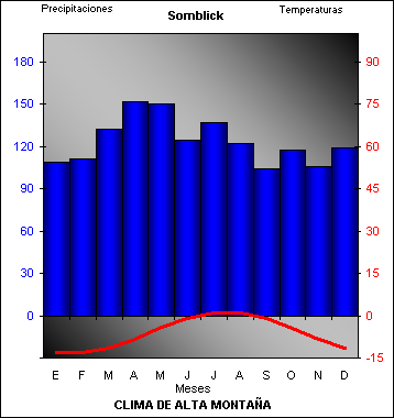 Resultado de imagen de Climograma de alta montaña, en Sonnblick