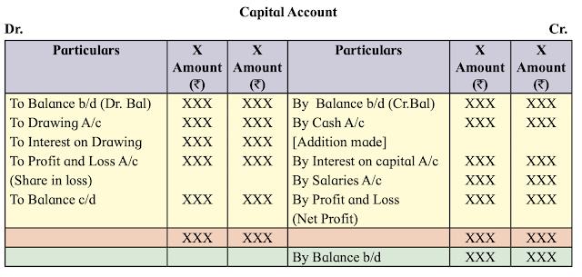 Proforma of Fluctuating Capital Method