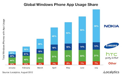 Windows Phone Usage