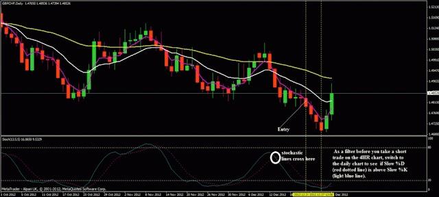 วิธีเข้าเทรดฟอเร็กซ์ GBP/USD ด้วยกลยุทธ์ Timeframe 4H