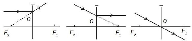 Pengertian dan Pembentukan Sifat Bayangan Pada Lensa Cekung serta Rumus dan Macam-macam Jenis Lensa Cekung
