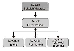 Contoh Program Kerja Kepala Perpustakaan Wasito Info