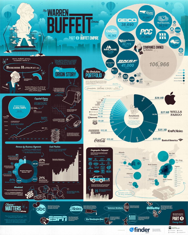 The Warren Buffett Series Part 3: The Warren Buffett Empire #infographic