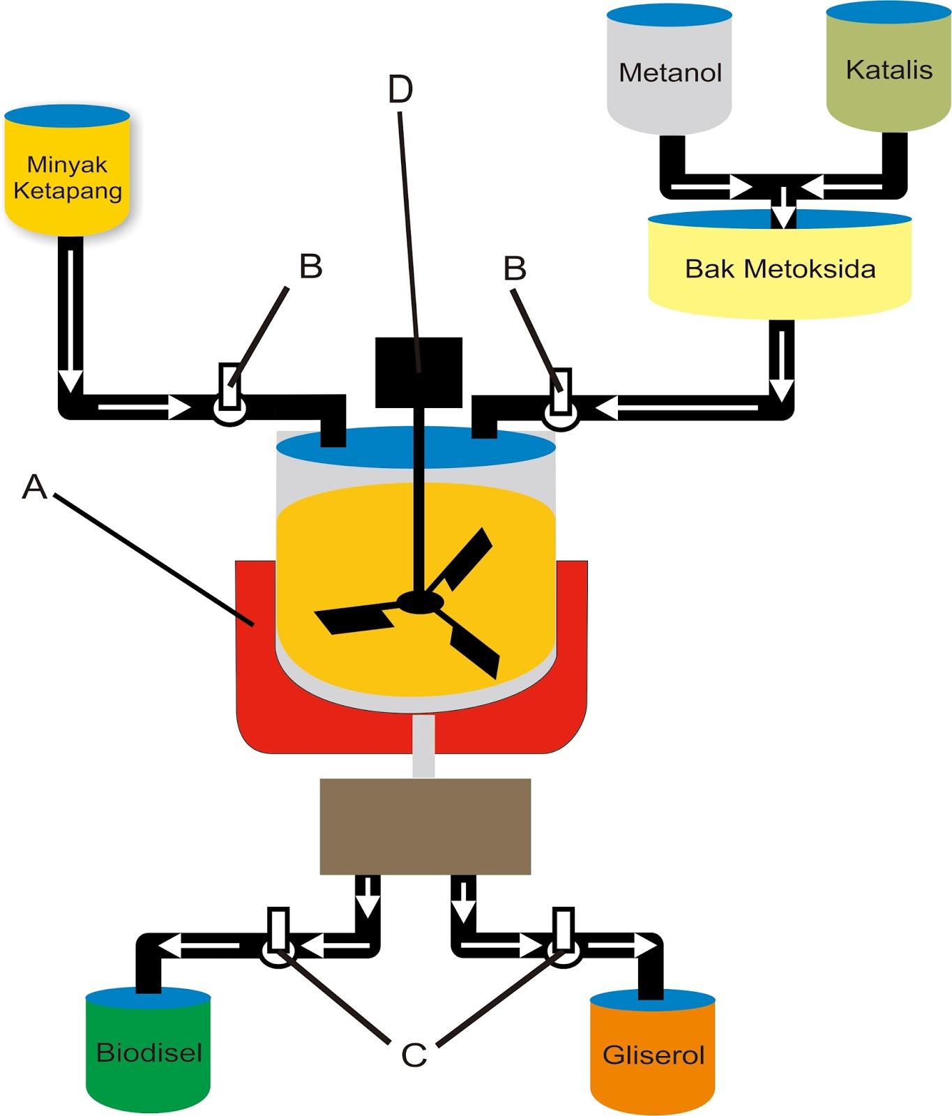 Pkm gt minyak biji ketapang ilmu kimia desain reaktor biodiesel dan bioetanol dari minyak ketapang ccuart Choice Image