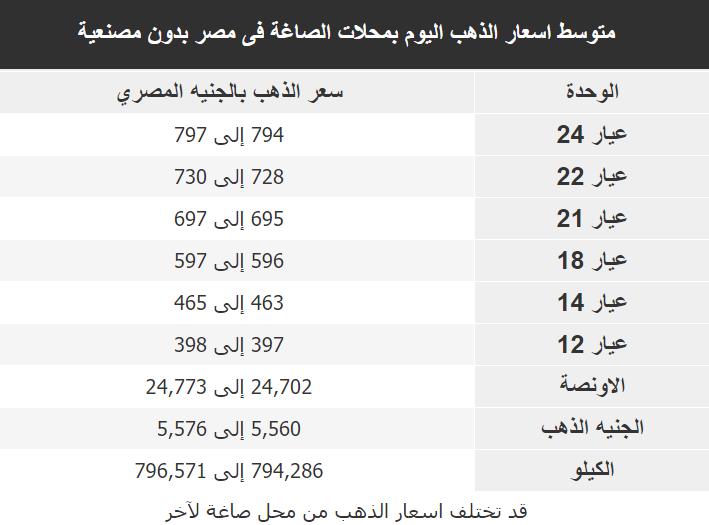 اسعار الذهب اليوم فى مصر Gold الاثنين 2 مارس 2020