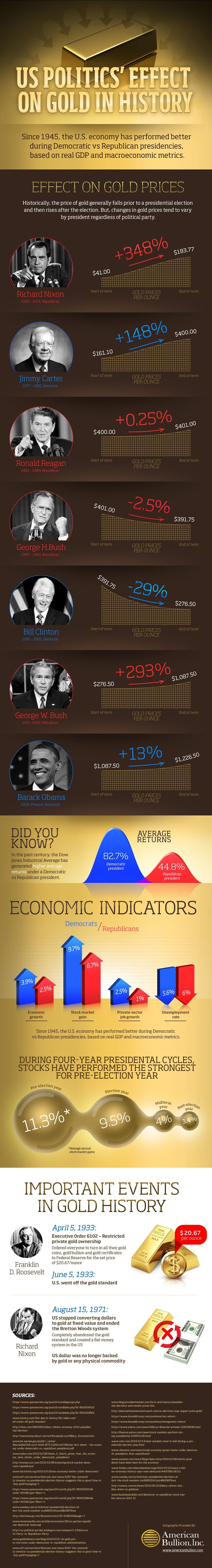Us Politics Effect on Gold in History #infographic
