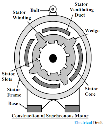 Construction Details of Synchronous Motor