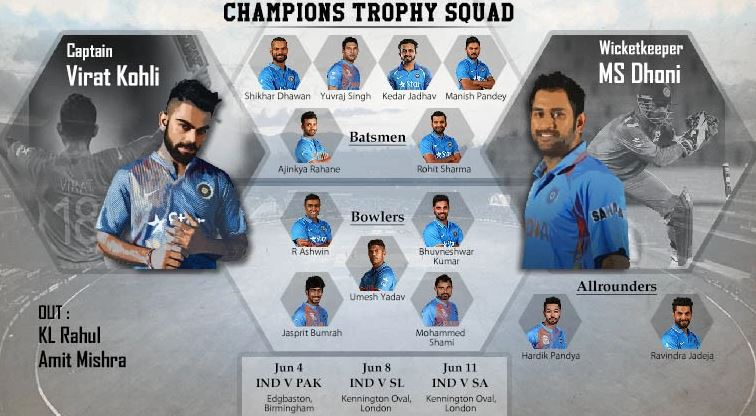 IND Team Captain In ICC Champions Trophy 2017 As Compare To 2013