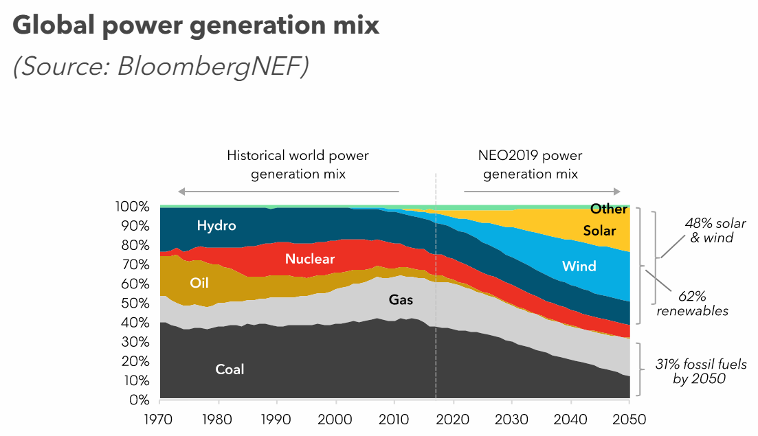 Global power generation mix (Source: BloombergNEF)