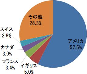 eMAXIS Slim 全世界株式(除く日本)  国・地域別構成比(アメリカ、イギリス、フランスほか)