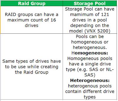 Raid-group-vs-storage-pool