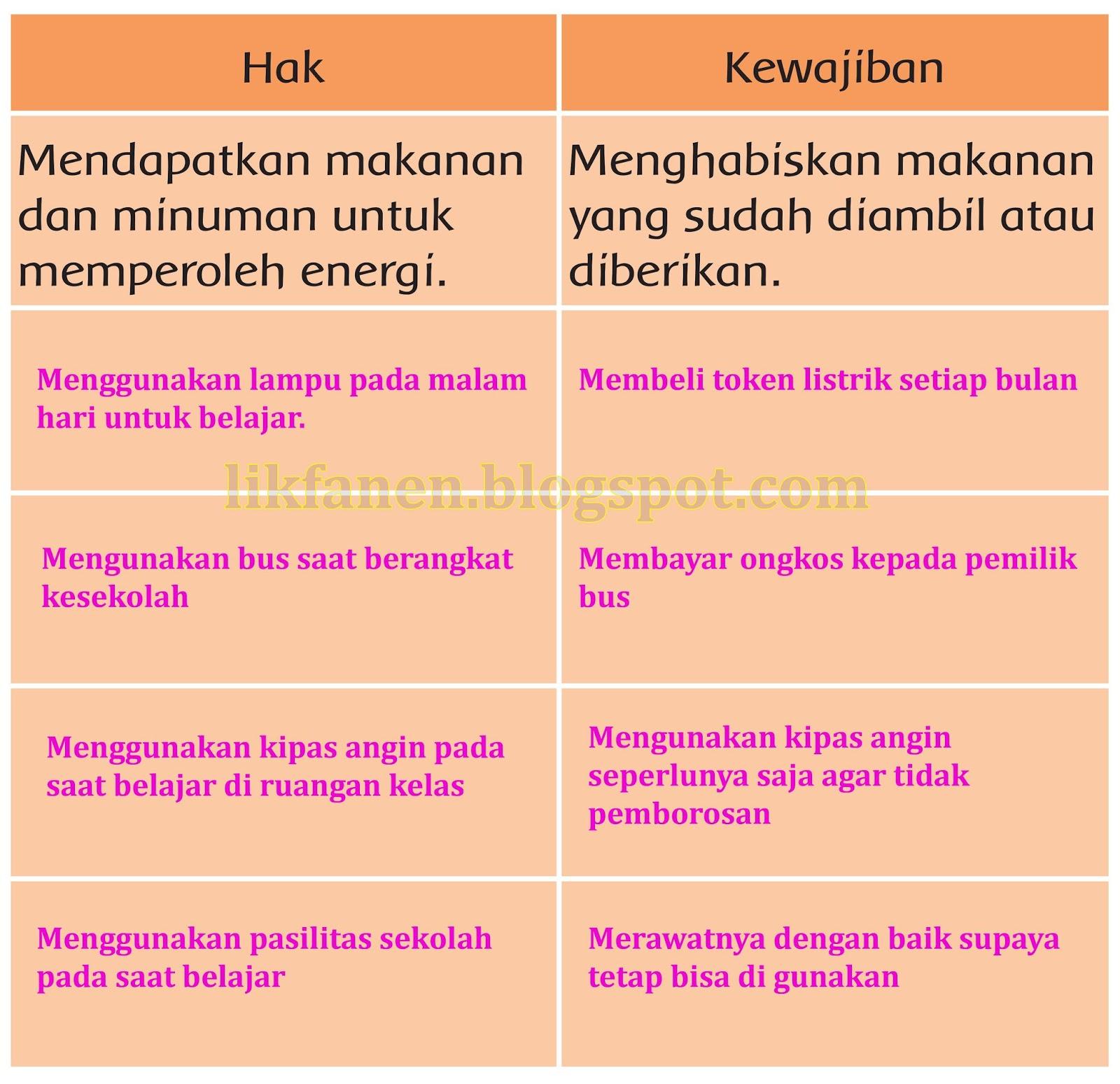 Tema 6 Kelas 3 SD Perubahan Energi dan Kunci Jawaban ...