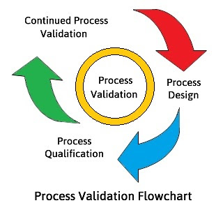 Validation Flowchart