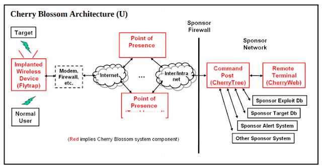 Resultado de imagen para CherryBlossom + wikileaks