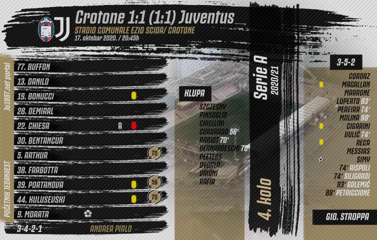 Serie A 2020/21 / 4. kolo / Crotone - Juventus 1:1 (1:1)