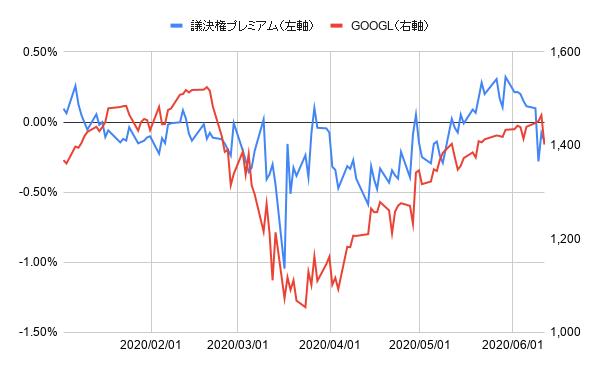 株価 アルファベット