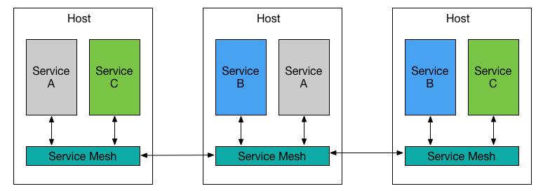 Sleepless in Salt Lake City: Service mesh examples of Istio and